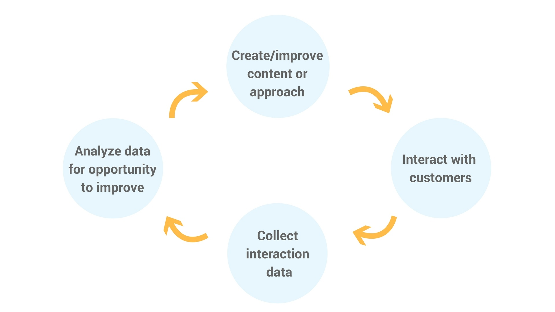 digital-content-data-collect-interaction.jpg