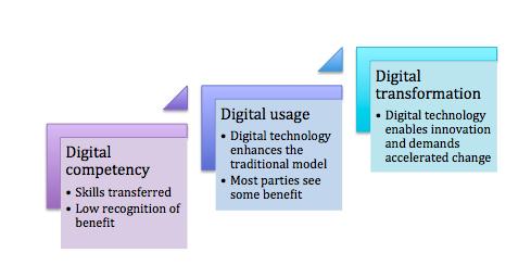 digital transformation pharma success