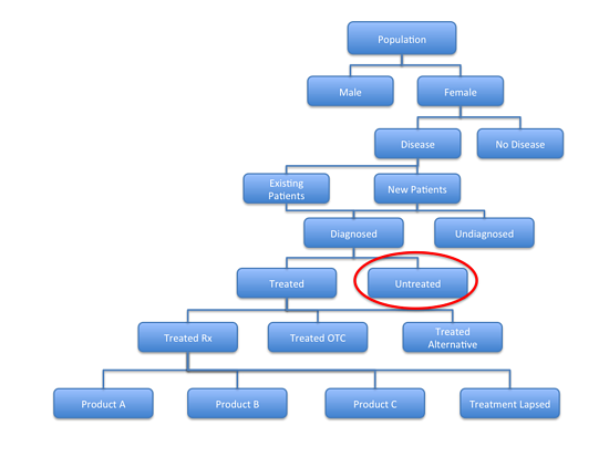 Analysing_the_Competitive_Environment_Patient_Flow_Diagram_3.png