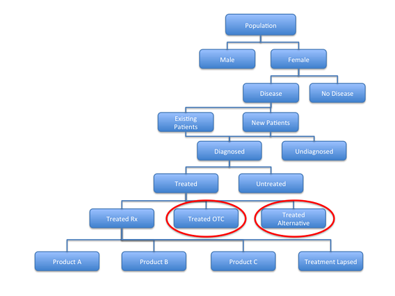 Analysing_the_Competitive_Environment_Patient_Flow_Diagram_4.png