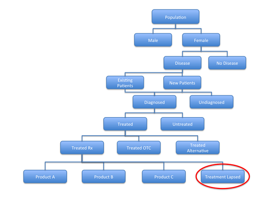 Analysing_the_Competitive_Environment_Patient_Flow_Diagram_6.png