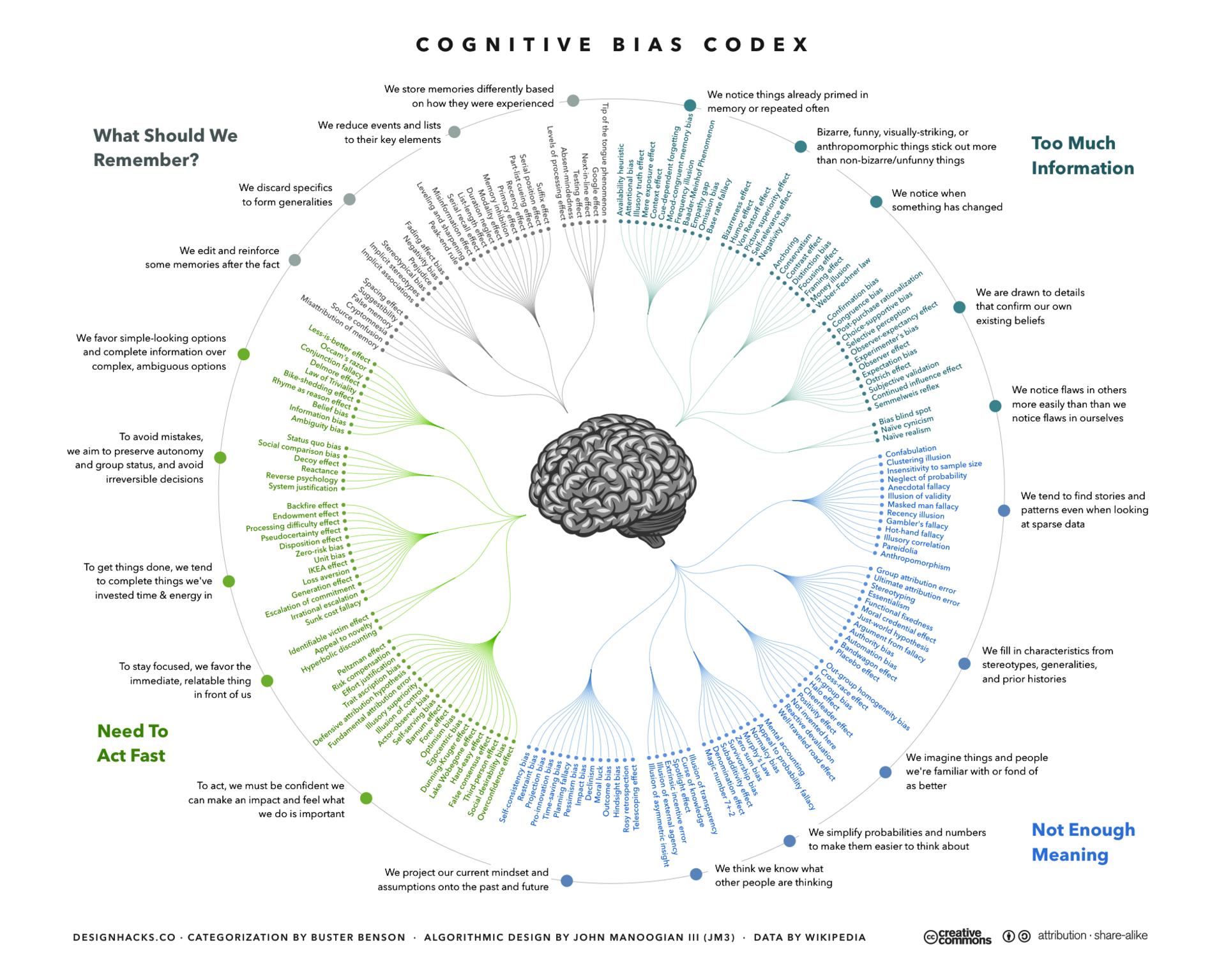 CognitiveBiasCodex.png